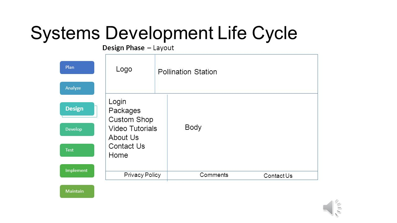 systems life cycle Sdlc or the software development life cycle is a process that produces software with the highest quality and lowest cost in the shortest time sdlc includes a detailed plan for how to develop, alter, maintain, and replace a software system.