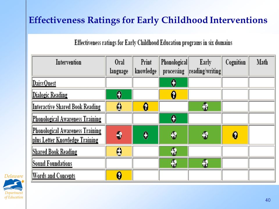 Effectiveness Ratings for Early Childhood Interventions