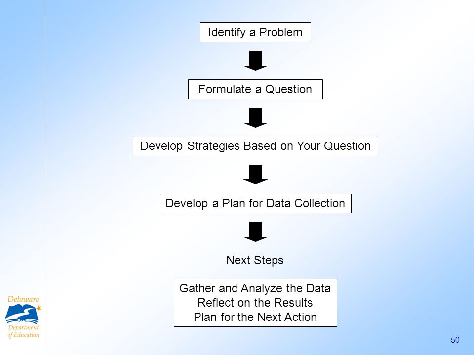 Develop Strategies Based on Your Question