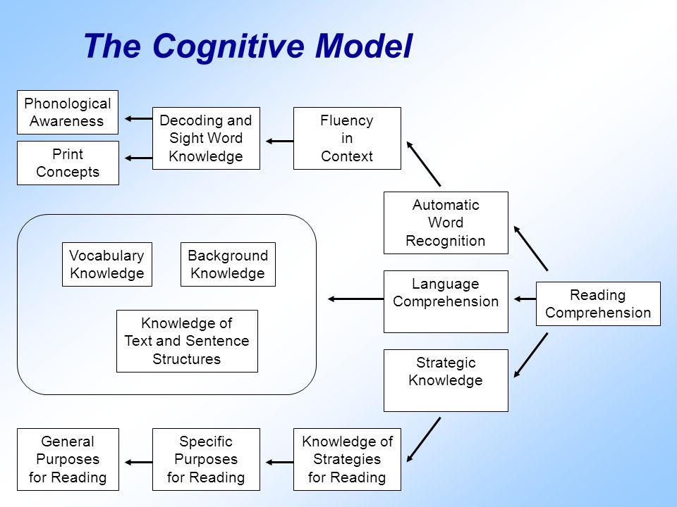 Knowledge of Strategies
