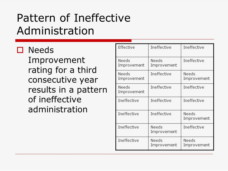 Pattern of Ineffective Administration