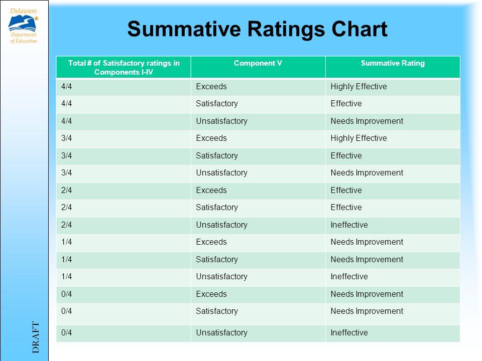 Summative Ratings Chart