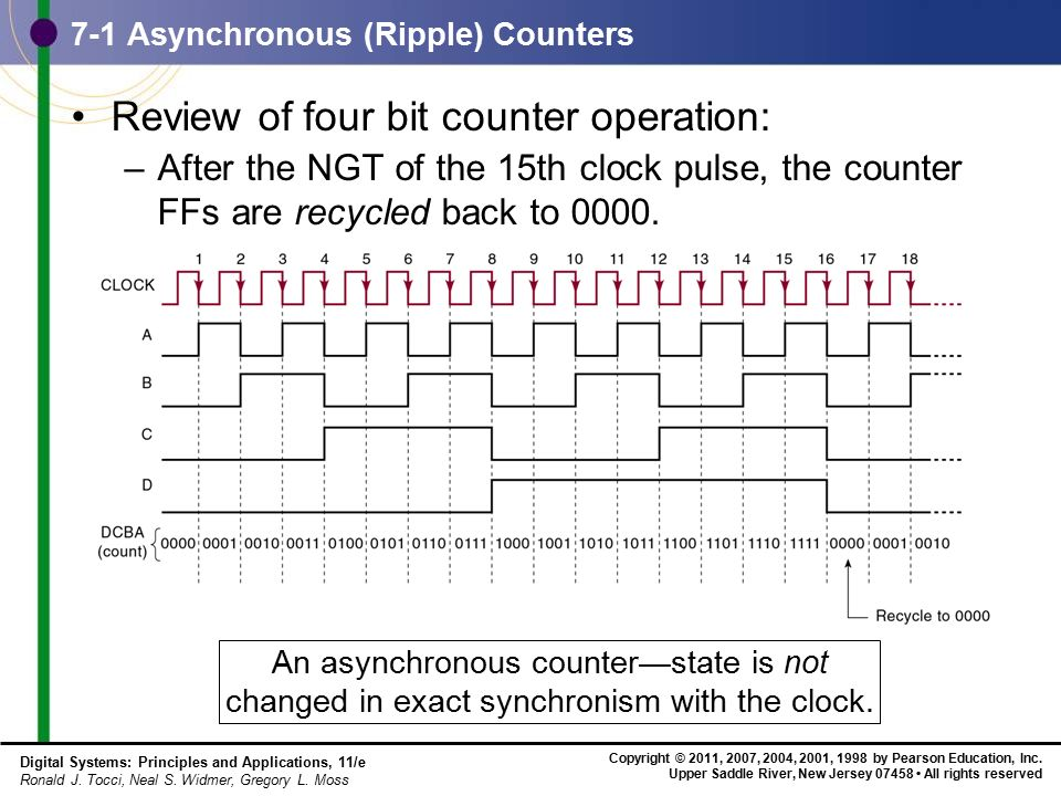 Chapter 7 – Counters and Registers