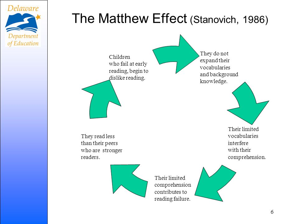 The Matthew Effect (Stanovich, 1986)