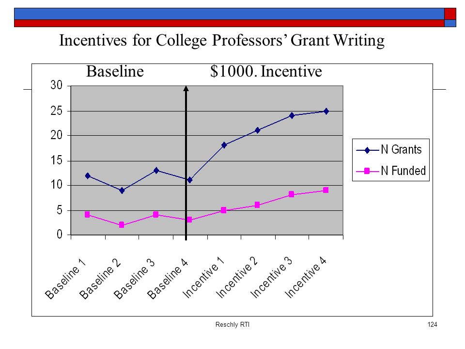 Incentives for College Professors' Grant Writing