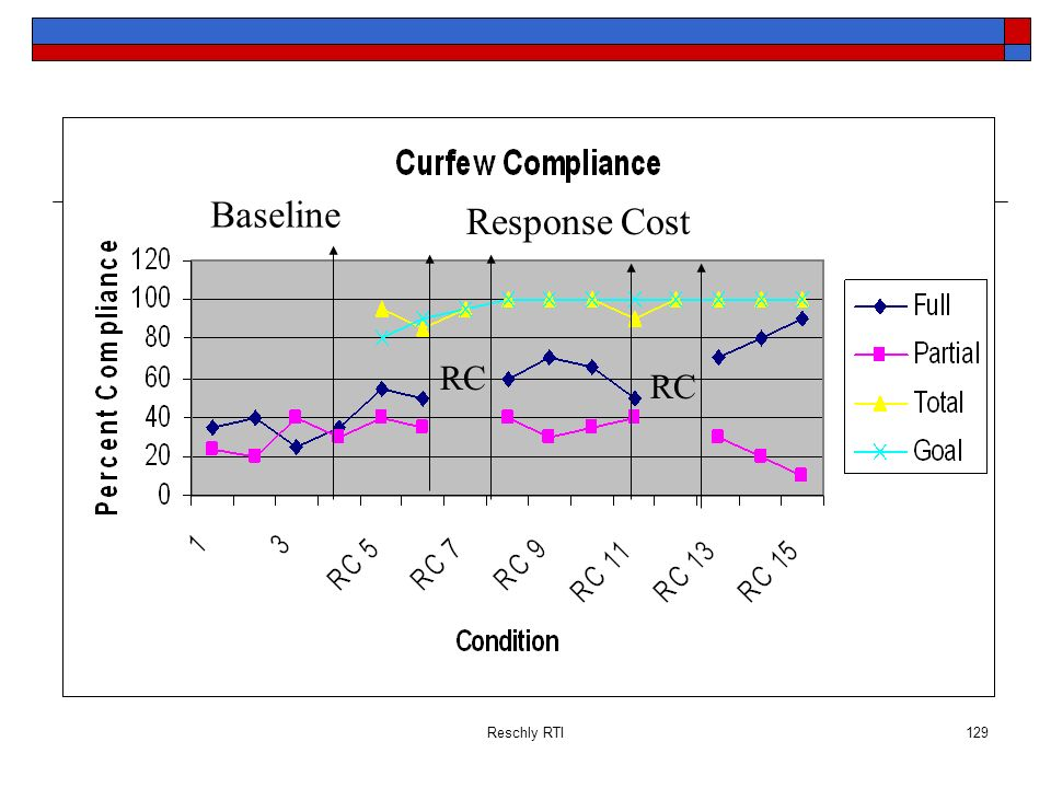 Baseline Response Cost RC RC Reschly RTI