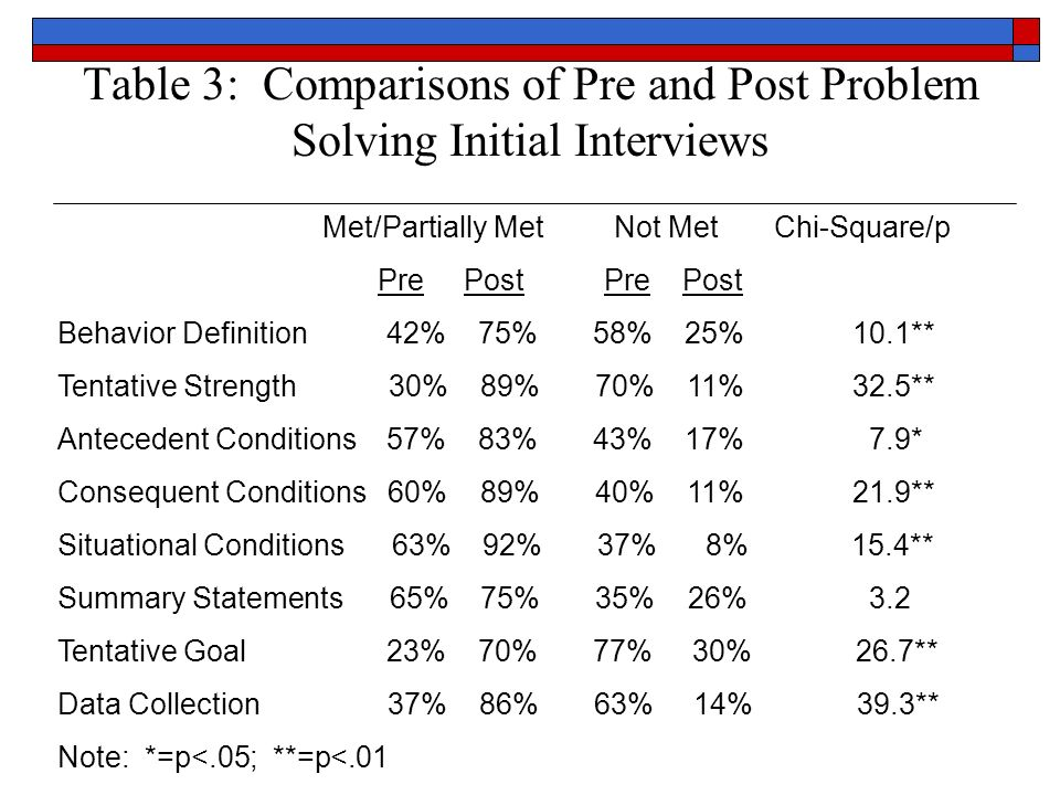 Table 3: Comparisons of Pre and Post Problem Solving Initial Interviews