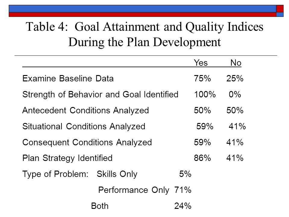 Table 4: Goal Attainment and Quality Indices During the Plan Development