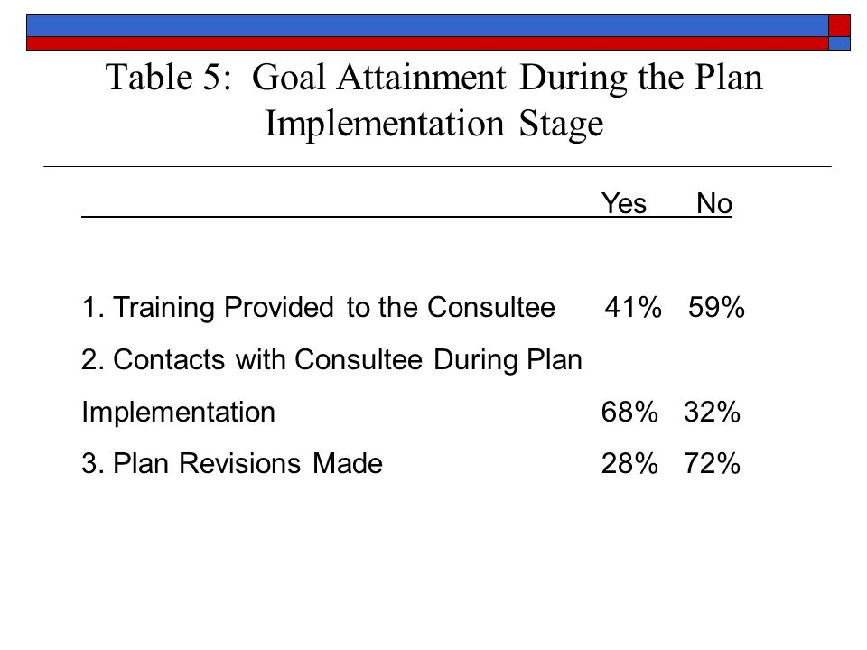 Table 5: Goal Attainment During the Plan Implementation Stage