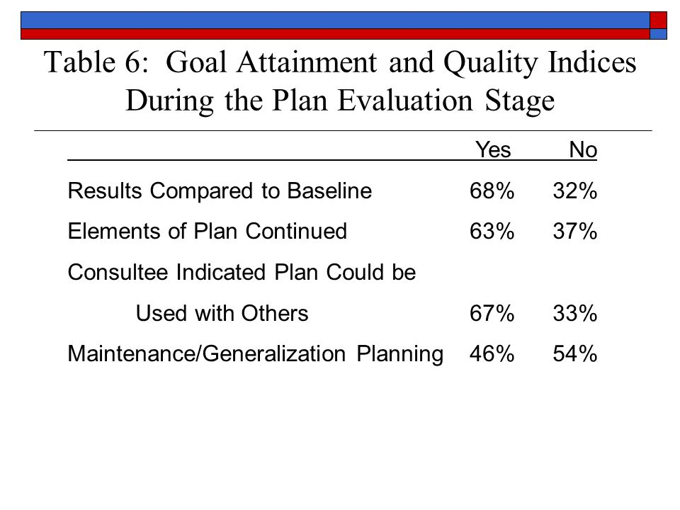 Table 6: Goal Attainment and Quality Indices During the Plan Evaluation Stage