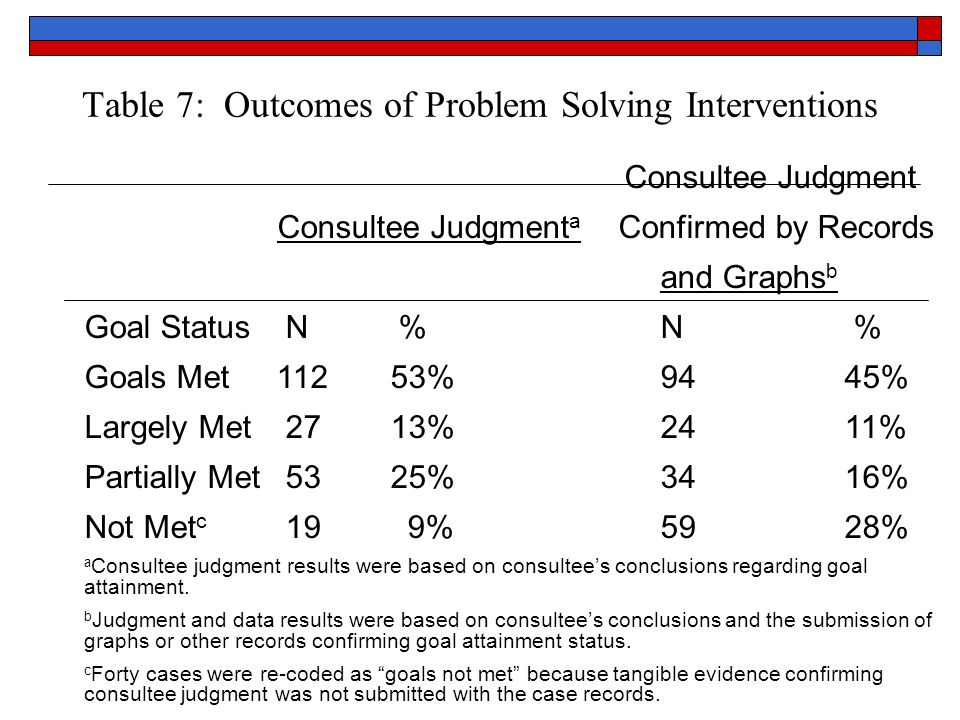 Table 7: Outcomes of Problem Solving Interventions