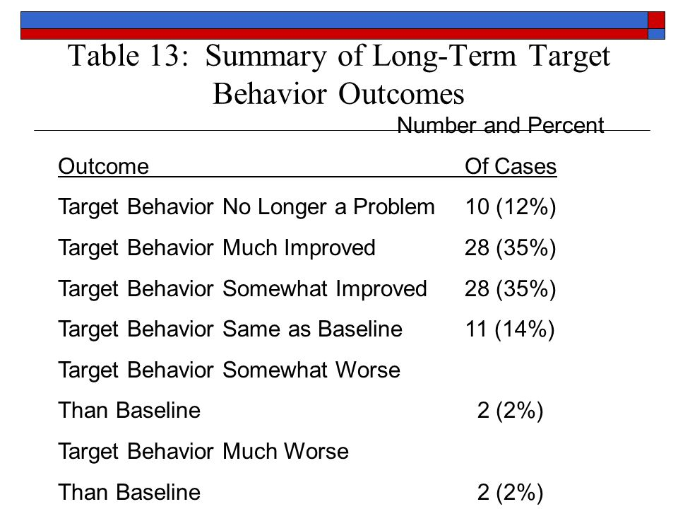 Table 13: Summary of Long-Term Target Behavior Outcomes