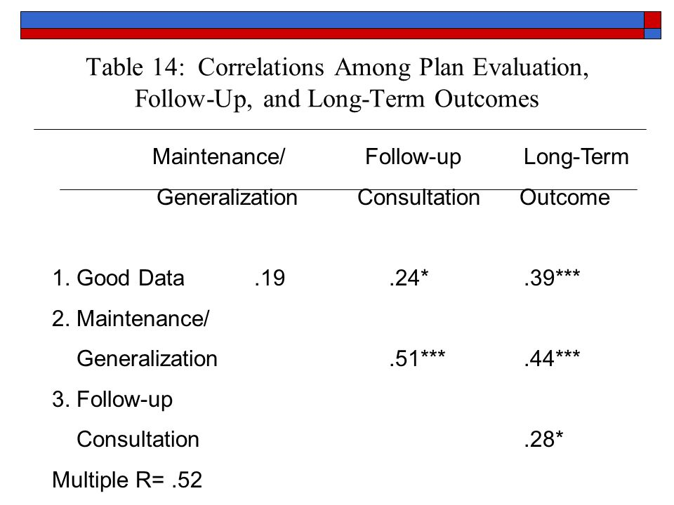 Table 14: Correlations Among Plan Evaluation, Follow-Up, and Long-Term Outcomes