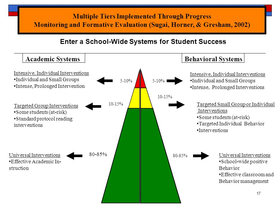 Enter a School-Wide Systems for Student Success
