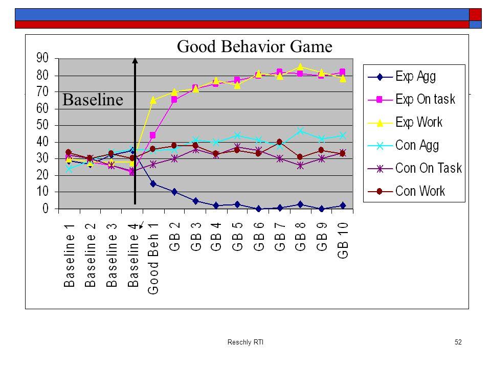 Good Behavior Game Baseline Reschly RTI