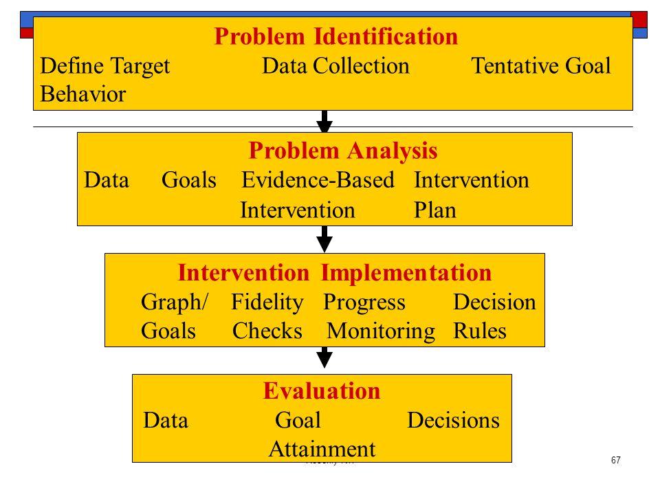 Problem Analysis Evaluation Problem Identification