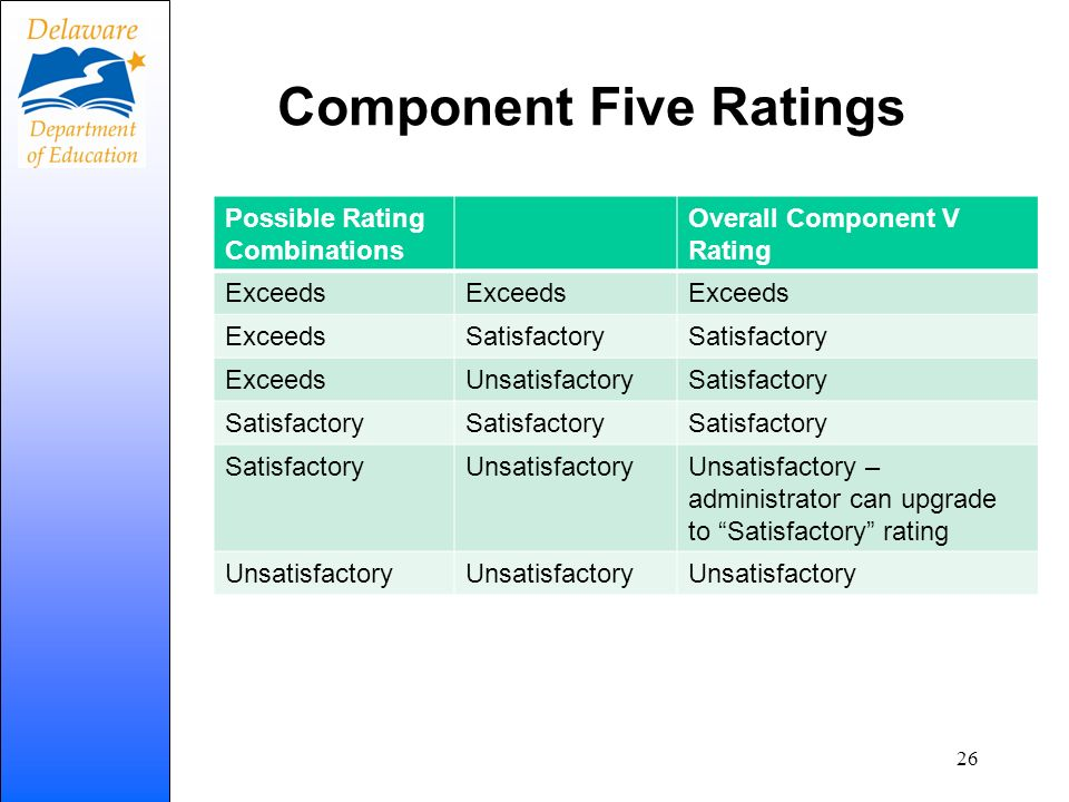 Component Five Ratings