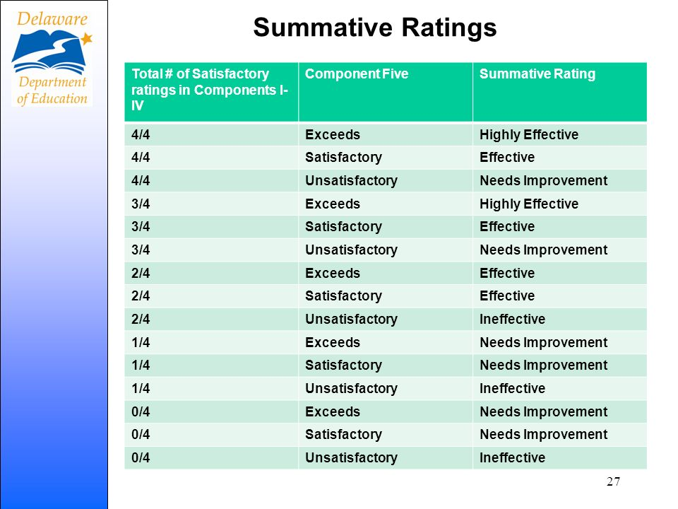 Summative Ratings Total # of Satisfactory ratings in Components I-IV