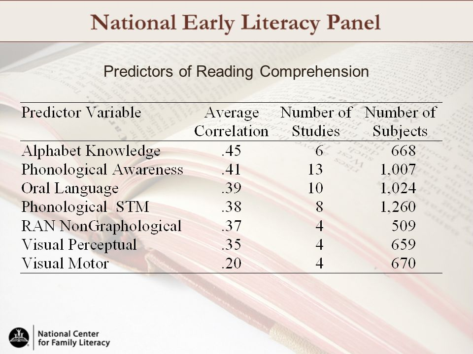Predictors of Reading Comprehension