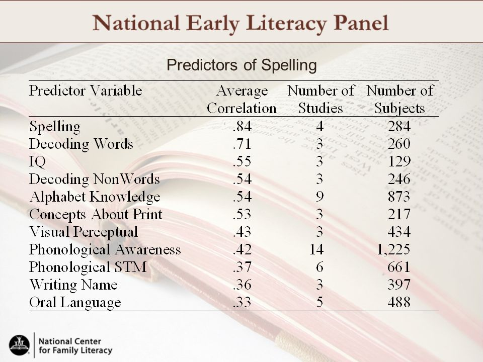 Predictors of Spelling