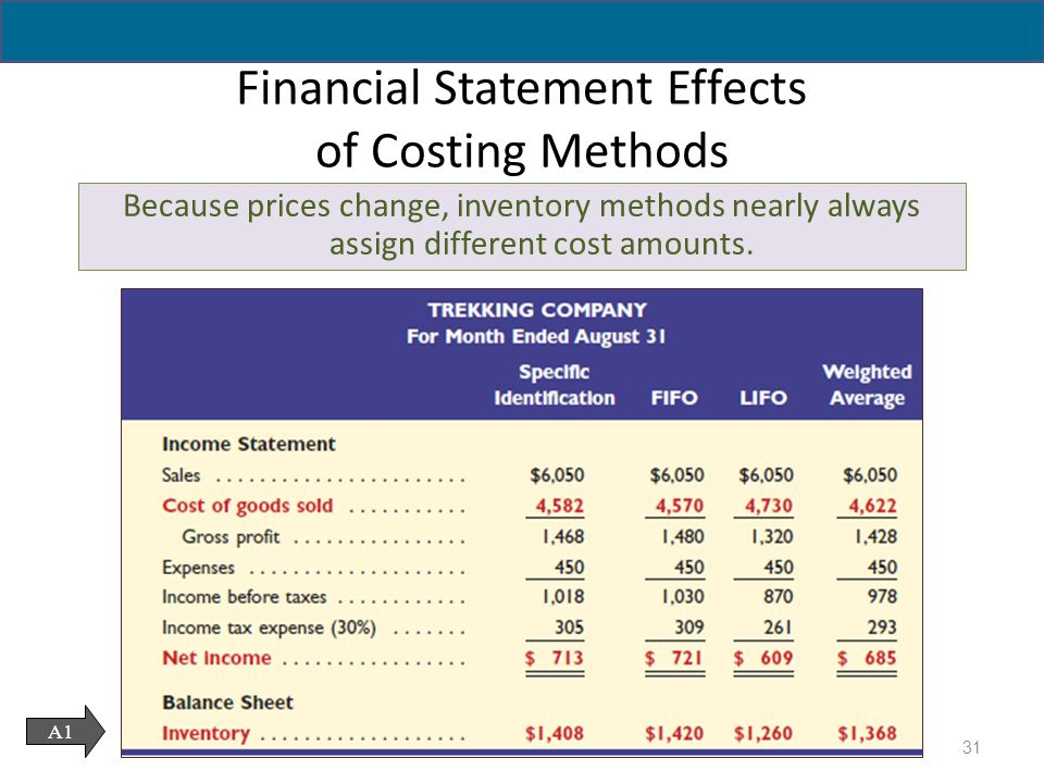 Advantages of a Financial Statement Analysis