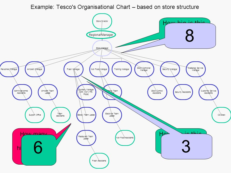 customer service organisational effectiveness in tesco The mckinsey 7-s model shows why  while some models of organizational effectiveness go in and out of fashion, one that has persisted is the mckinsey 7-s framework.