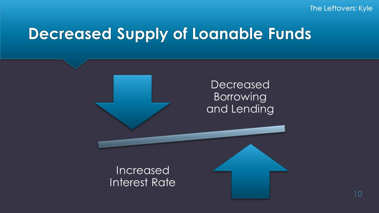 Decreased Supply of Loanable Funds