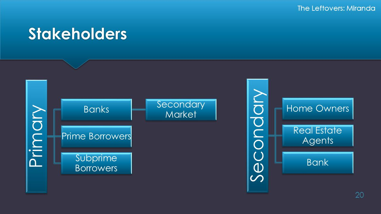 Secondary Primary Stakeholders Home Owners Secondary Market Banks