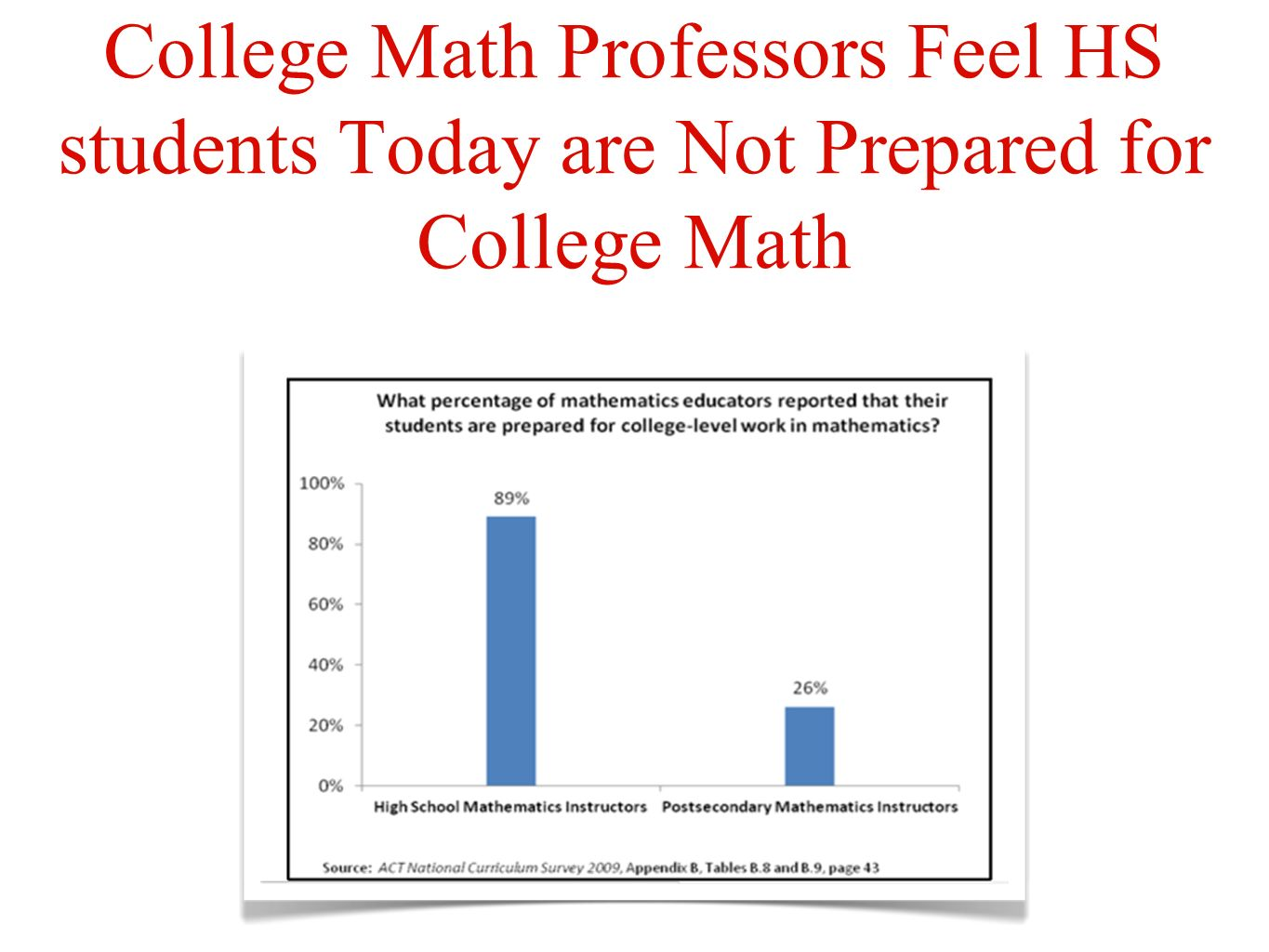 College Math Professors Feel HS students Today are Not Prepared for College Math
