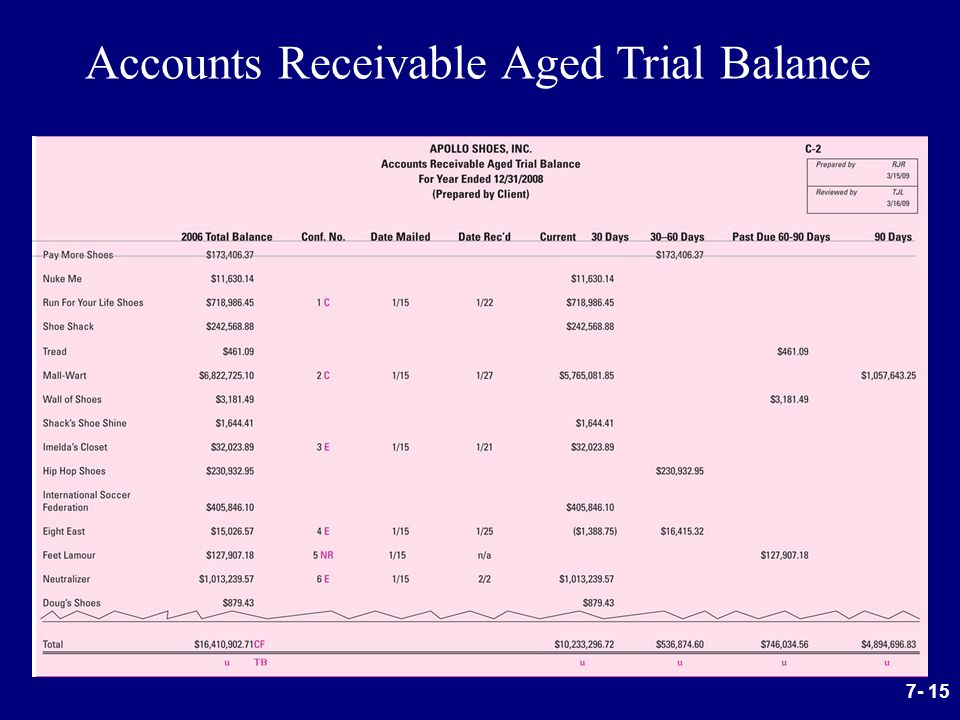 accounts receivable and trial balance The above post-closing trial balance shows that all revenue, expense, and dividends accounts have $0 balances and the $5,020 retained earnings balance is the same as the balance reported earlier on the company's statement of retained earnings.