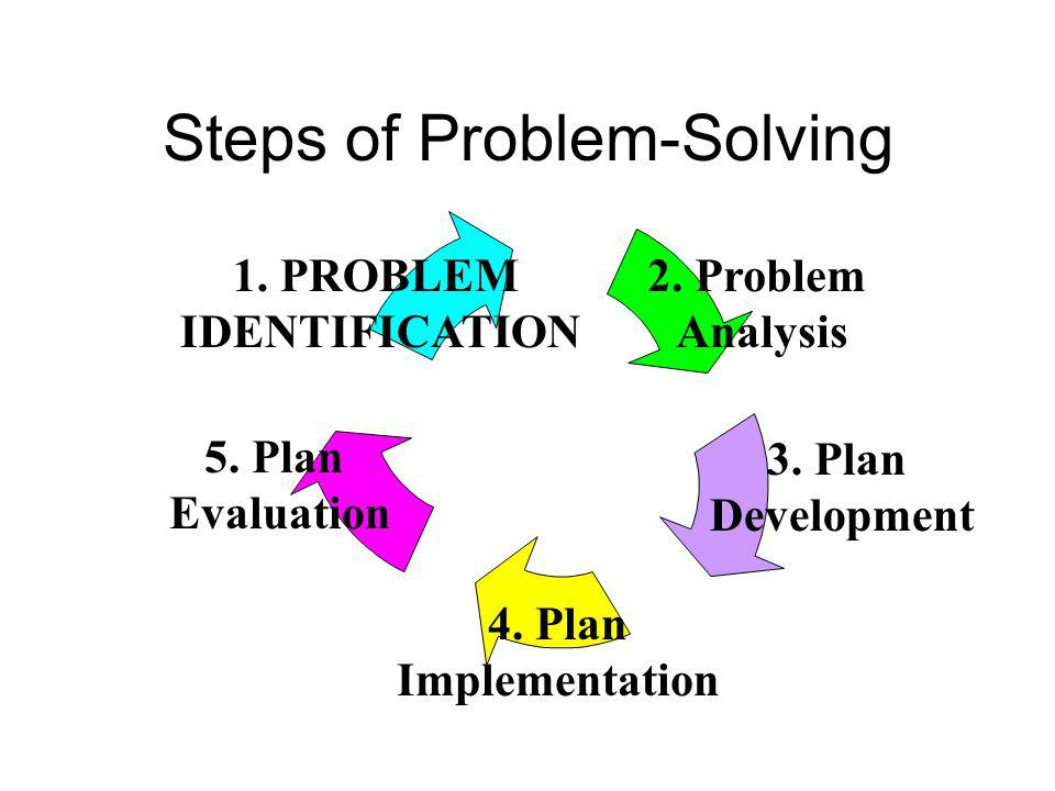 Steps of Problem-Solving