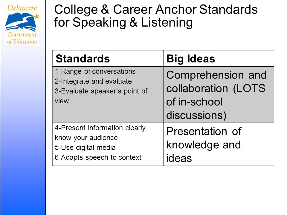 College & Career Anchor Standards for Speaking & Listening