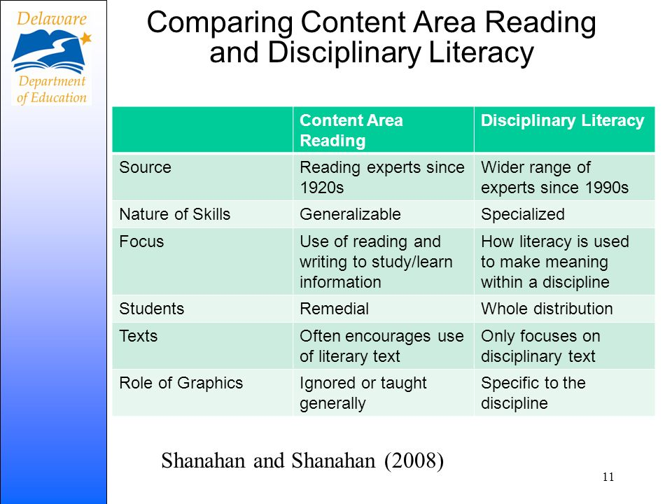 Comparing Content Area Reading and Disciplinary Literacy