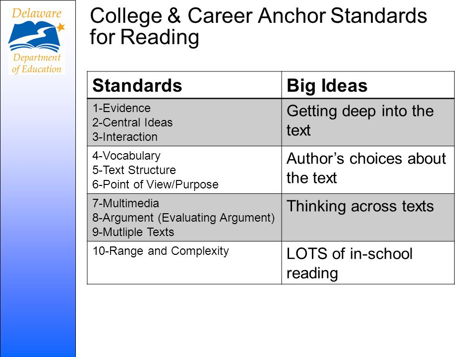 College & Career Anchor Standards for Reading