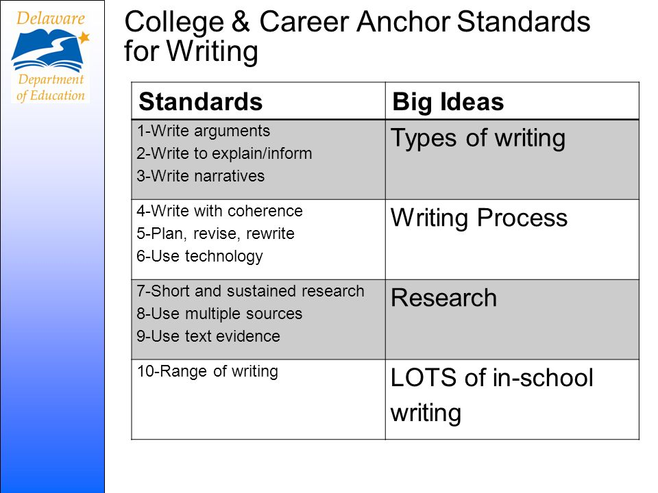 College & Career Anchor Standards for Writing