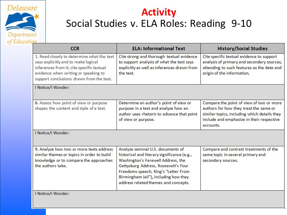 Activity Social Studies v. ELA Roles: Reading 9-10