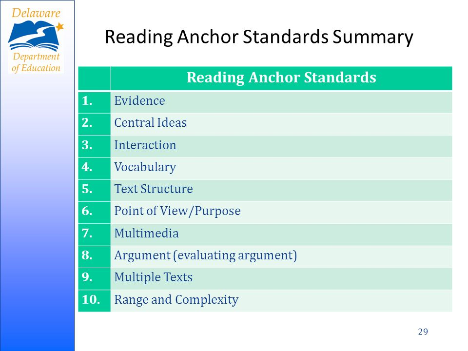 Reading Anchor Standards Summary