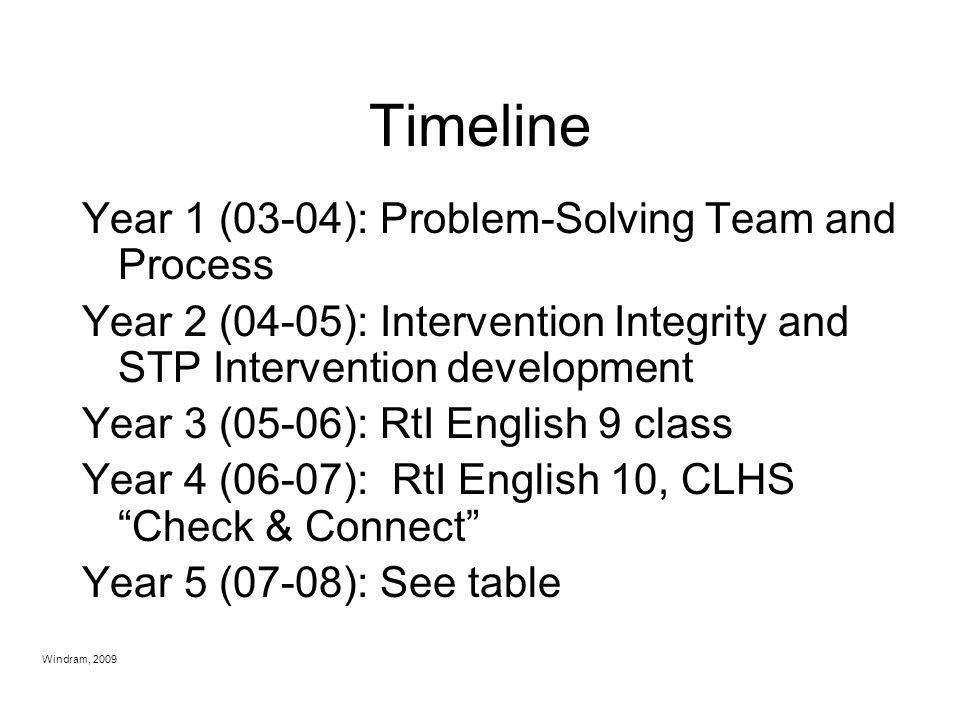 Timeline Year 1 (03-04): Problem-Solving Team and Process
