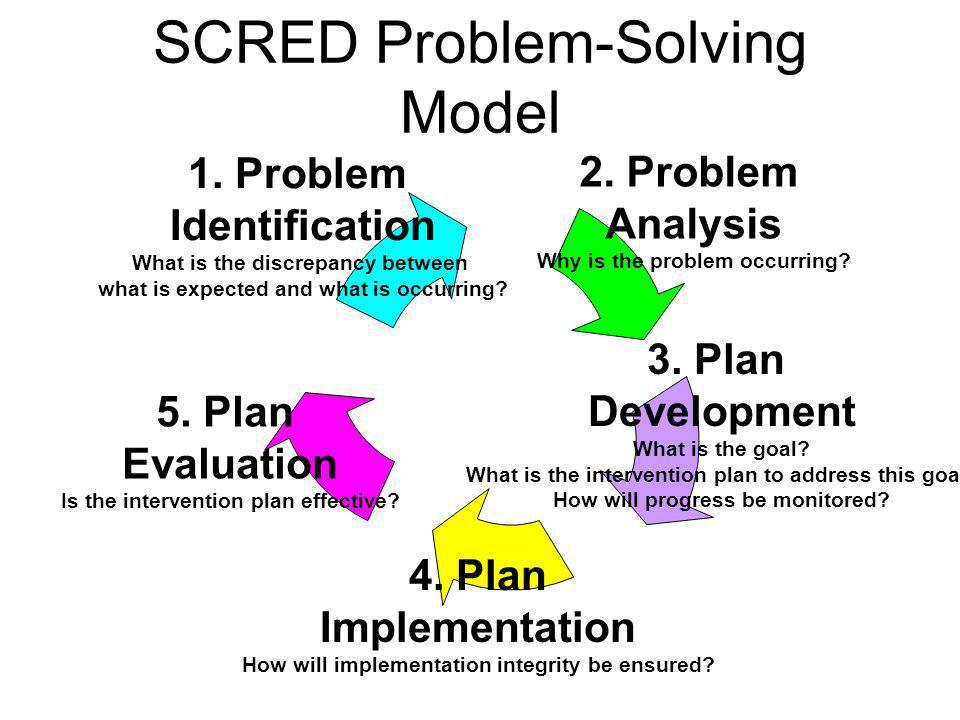 SCRED Problem-Solving Model