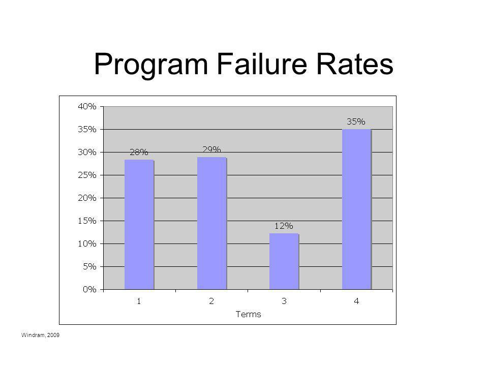 Program Failure Rates 2007-2008 data Windram, 2009