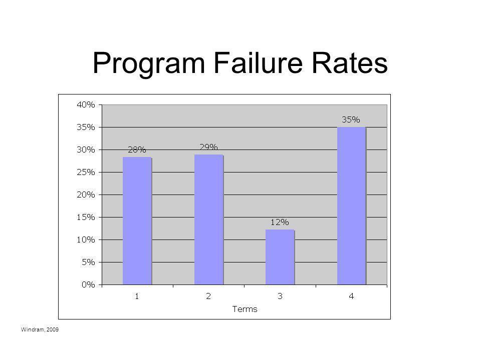 Program Failure Rates 2007-2008 data Windram, 2009