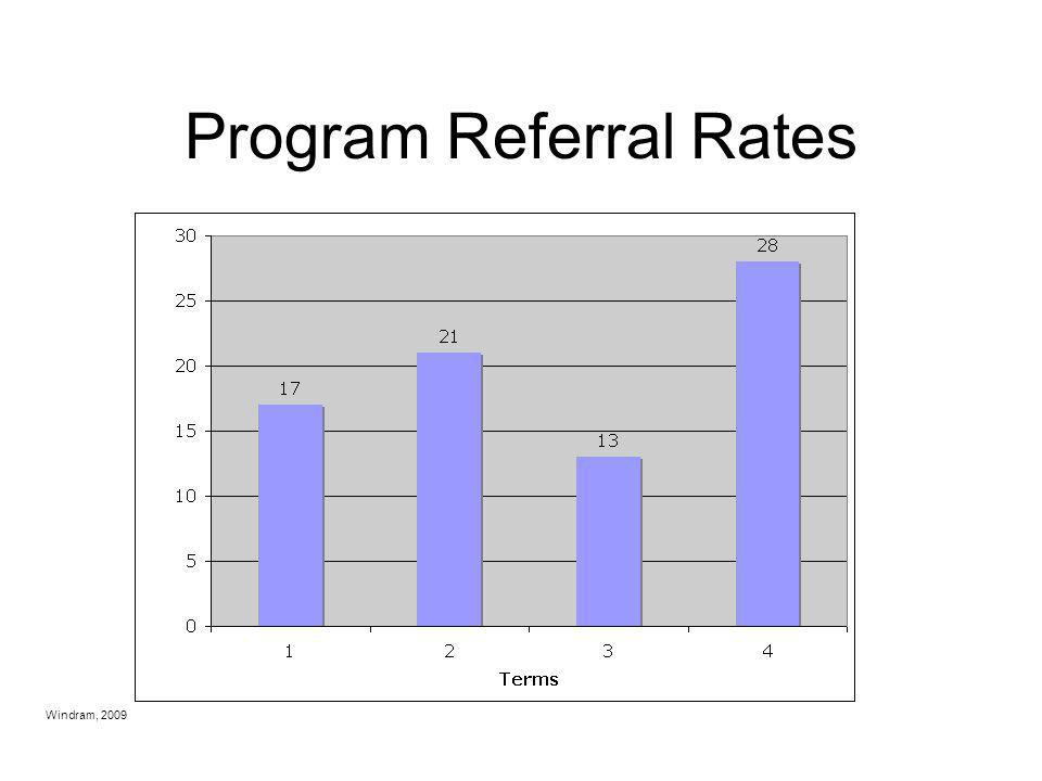 Program Referral Rates