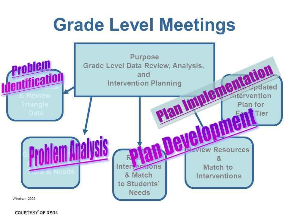 Grade Level Data Review, Analysis, Intervention Planning