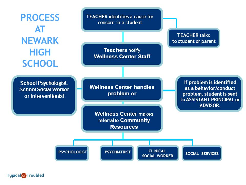 PROCESS AT NEWARK HIGH SCHOOL
