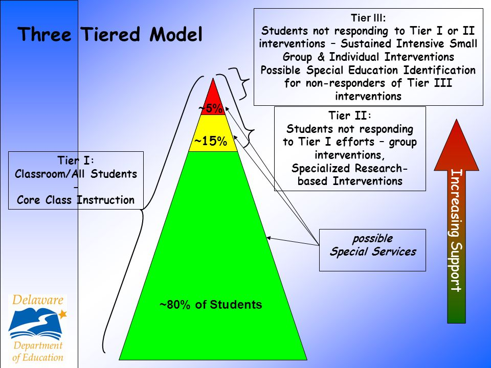 Three Tiered Model Increasing Support ~5% ~15% ~80% of Students