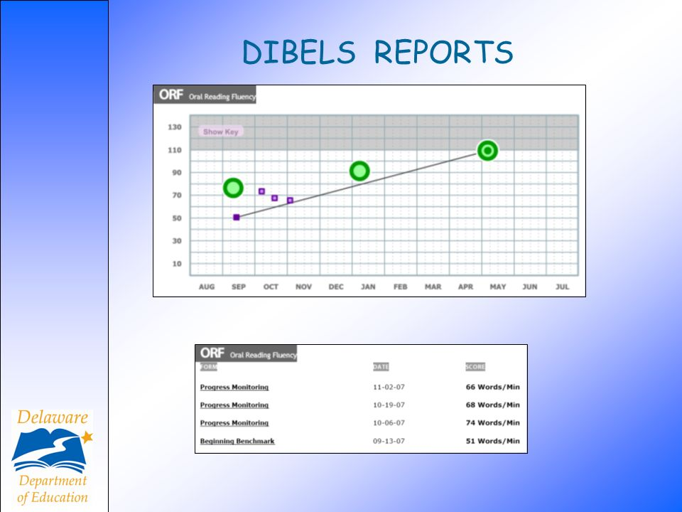 DIBELS REPORTS Using a graph for an individual student, a trajectory, aim-line. and trend line will be discussed. The slope of the line will.