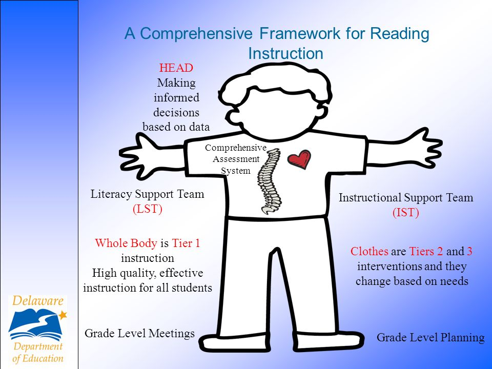 A Comprehensive Framework for Reading Instruction