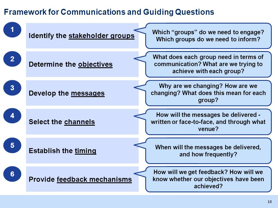 Framework for Communications and Guiding Questions