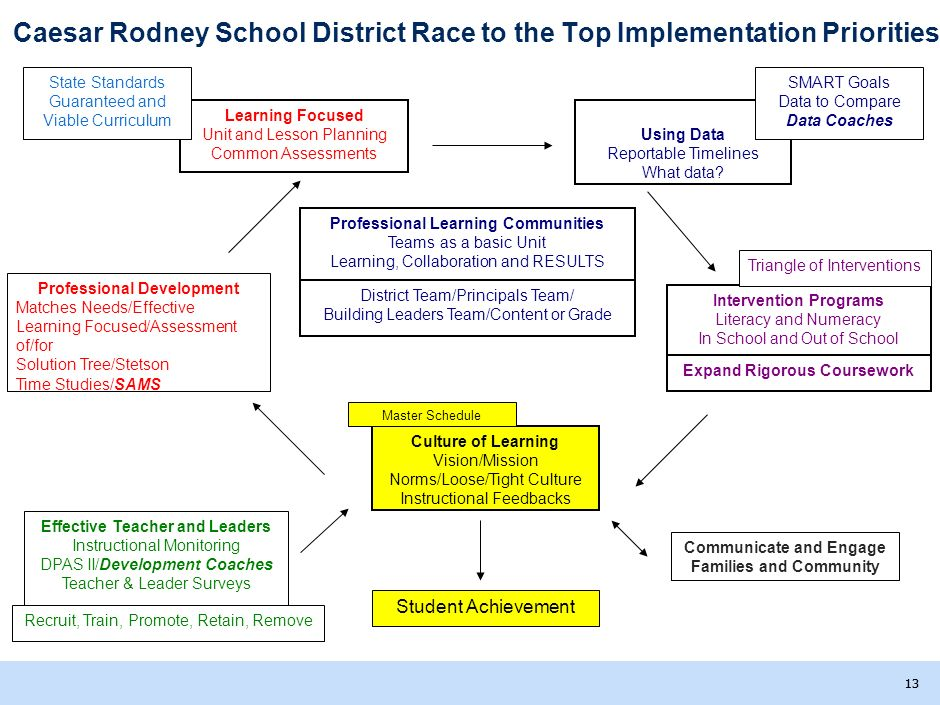 Caesar Rodney School District Race to the Top Implementation Priorities