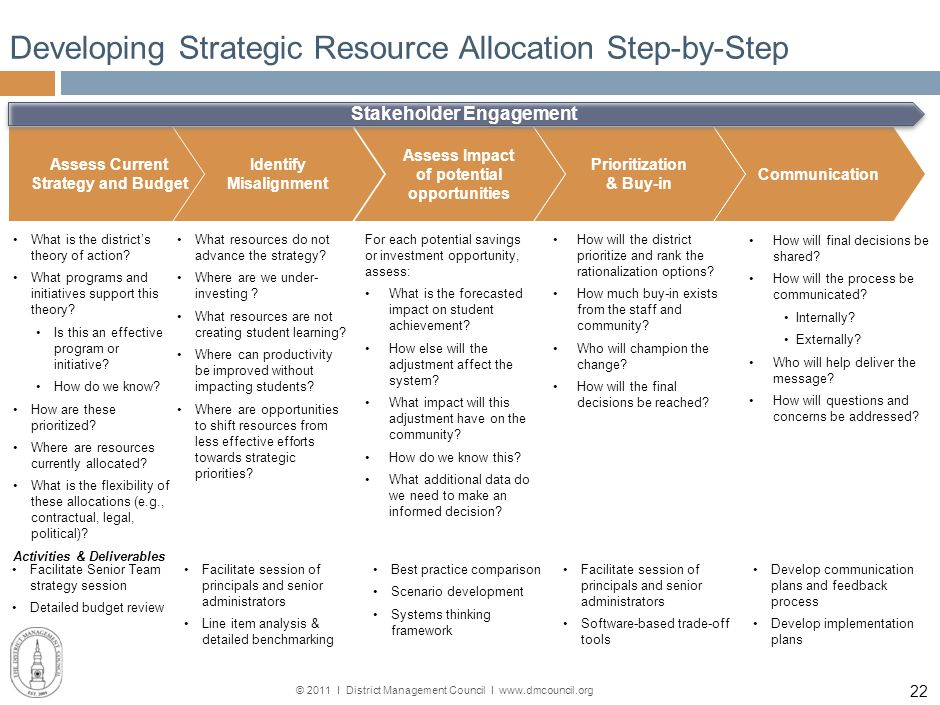Developing Strategic Resource Allocation Step-by-Step